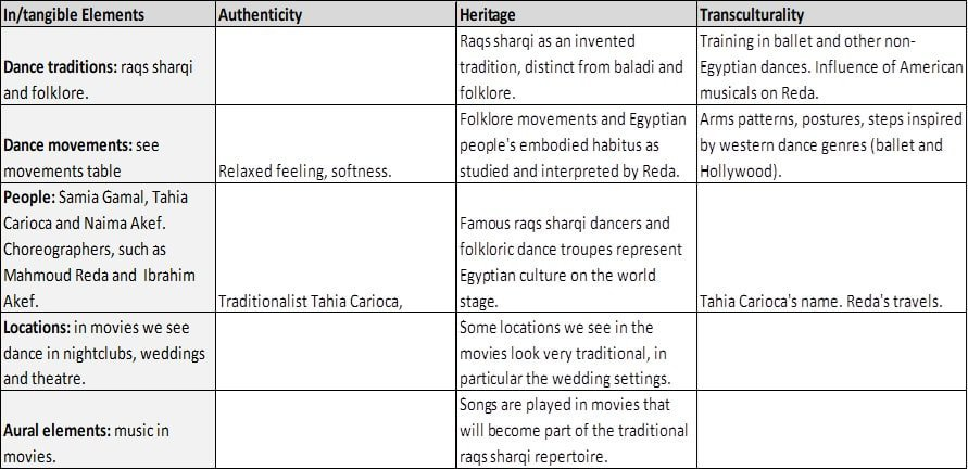 Movements Analysis of Dancers of the 1930s to 1950s in Egypt